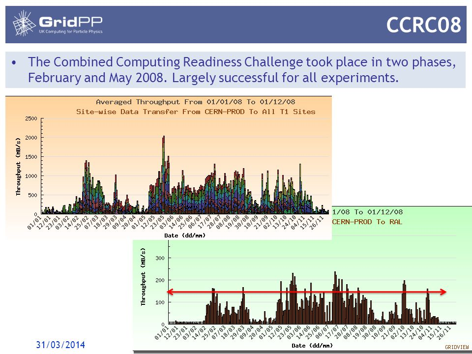 5 CCRC08 The Combined Computing Readiness Challenge took place in two phases, February and May 2008.