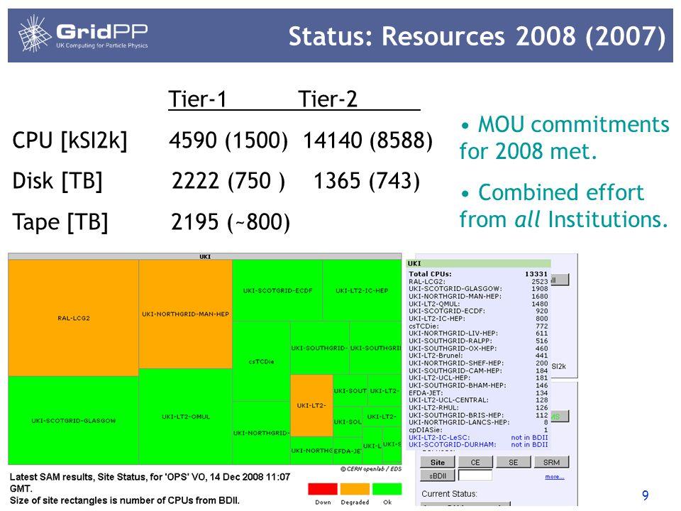 10 Global Resource 31/03/2014 Status in Oct 2007: 245 sites, 40,518 CPUs, 24,135 TB storage Status in Dec 2008: 263 sites, 81,953 CPUs, xx,xxx TB storage