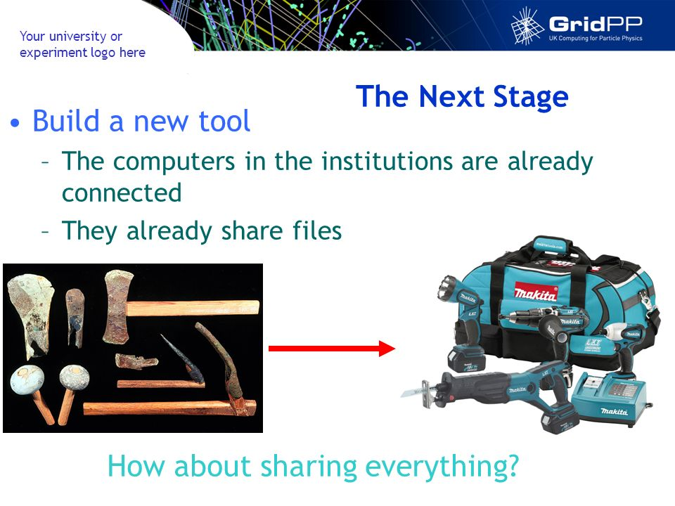 Your university or experiment logo here The Next Stage Build a new tool –The computers in the institutions are already connected –They already share files How about sharing everything