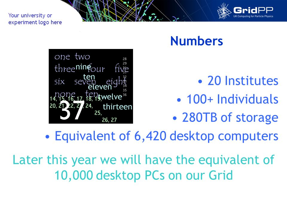 Your university or experiment logo here Numbers 20 Institutes 100+ Individuals 280TB of storage Equivalent of 6,420 desktop computers Later this year