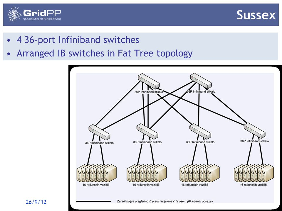 18 GridPP29, Oxford Sussex 4 36-port Infiniband switches Arranged IB switches in Fat Tree topology 26/9/12