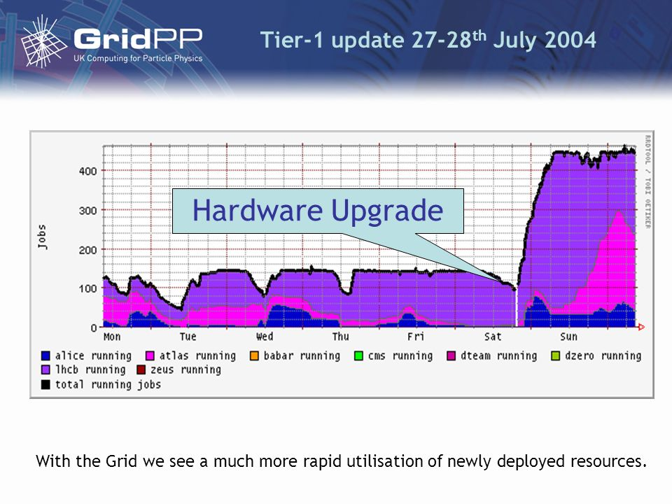 Tier-1 update 27-28 th July 2004 Hardware Upgrade With the Grid we see a much more rapid utilisation of newly deployed resources.