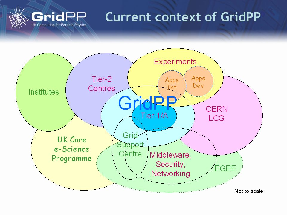 Current context of GridPP