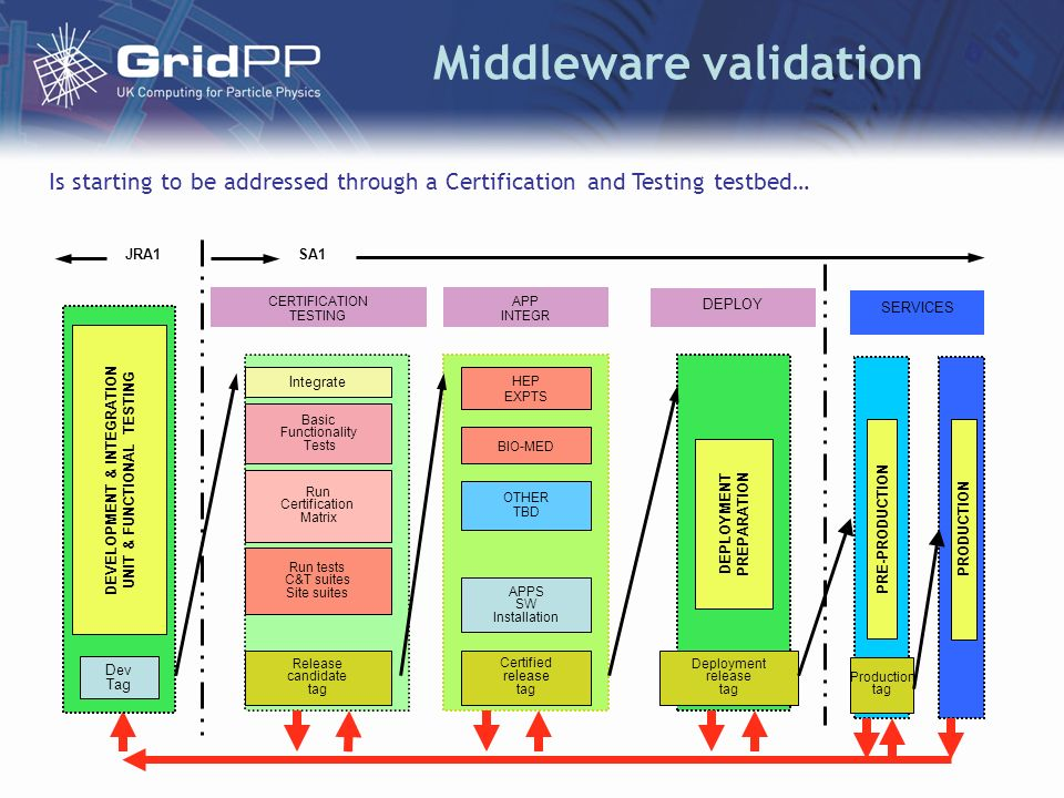 Middleware validation CERTIFICATION TESTING Integrate Basic Functionality Tests Run tests C&T suites Site suites Run Certification Matrix Release candidate tag APP INTEGR Certified release tag DEVELOPMENT & INTEGRATION UNIT & FUNCTIONAL TESTING Dev Tag JRA1 HEP EXPTS BIO-MED OTHER TBD APPS SW Installation DEPLOYMENT PREPARATION Deployment release tag DEPLOY SA1 SERVICES PRE-PRODUCTION PRODUCTION Production tag Is starting to be addressed through a Certification and Testing testbed…