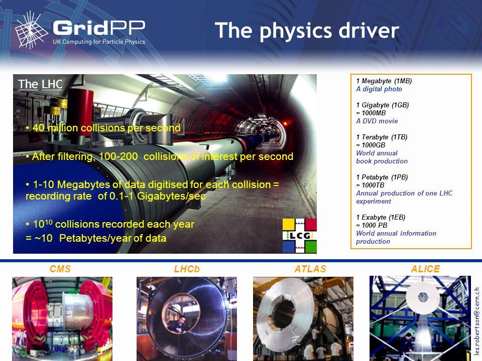 Current context of GridPP