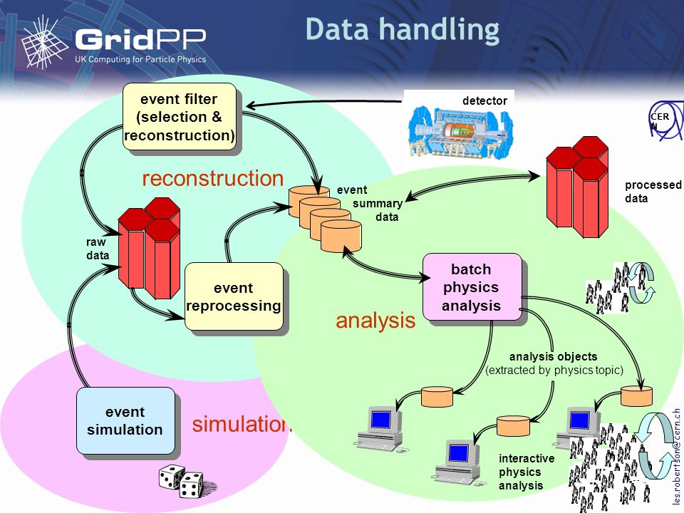 GridPP2 management Collaboration Board Project Management Board Project Leader Project Manager Deployment Board User Board Production Manager Dissemination Officer GGF, LCG, EGEE, UK e- Science, Liaison Project Map Risk Register