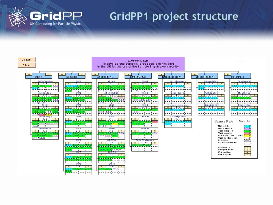 GridPP1 project structure