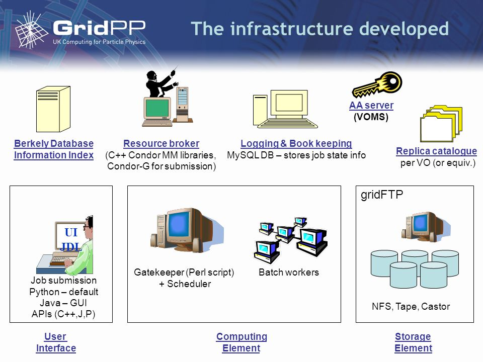 Scale GridPP prototype Grid > 1,000 CPUs –500 CPUs at the Tier-1 at RAL > 500 CPUs at 11 sites across UK organised in 4 Regional Tier-2s > 500 TB of storage > 800 simultaneous jobs Integrated with international LHC Computing Grid (LCG) > 5,000 CPUs > 4,000 TB of storage > 70 sites around the world > 4,000 simultaneous jobs monitored via Grid Operations Centre (RAL) CPUsFree CPUs Run Jobs Wait Jobs Avail TBUsed TBMax CPUAve.