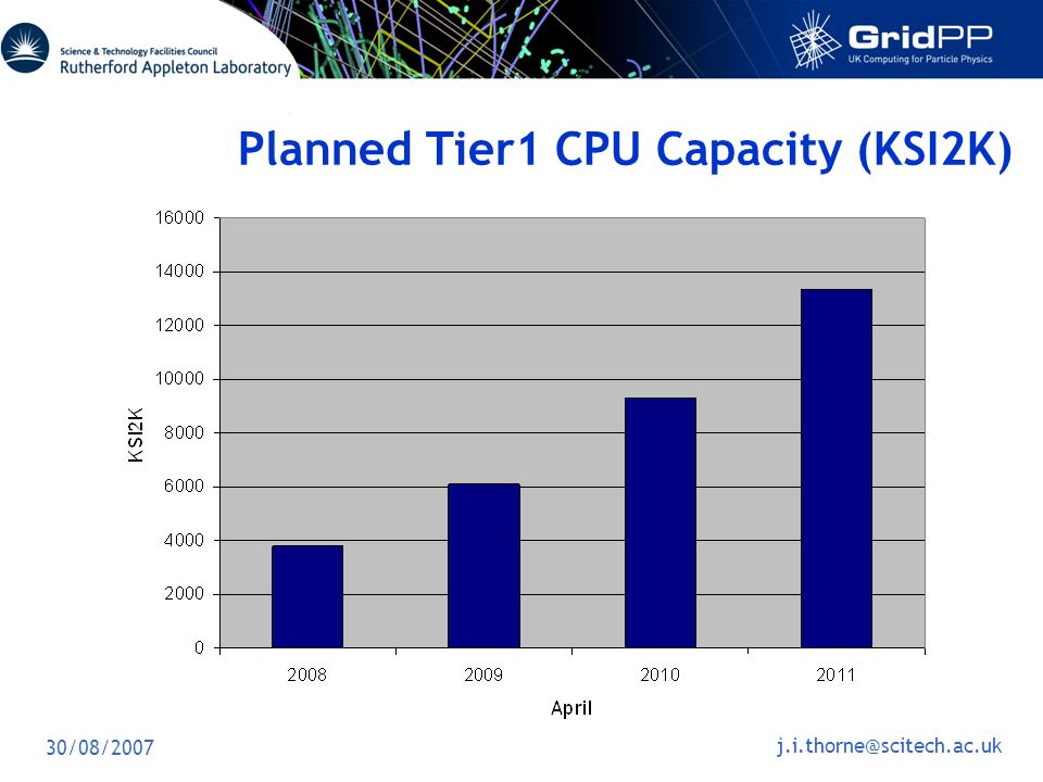 30/08/2007 j.i.thorne@scitech.ac.uk Planned Tier1 CPU Capacity (KSI2K)