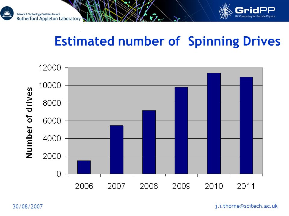 30/08/2007 Estimated number of Spinning Drives