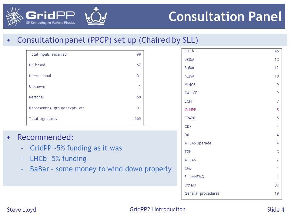 Steve Lloyd GridPP21 Introduction Slide 4 Consultation Panel Consultation panel (PPCP) set up (Chaired by SLL) Recommended: –GridPP -5% funding as it