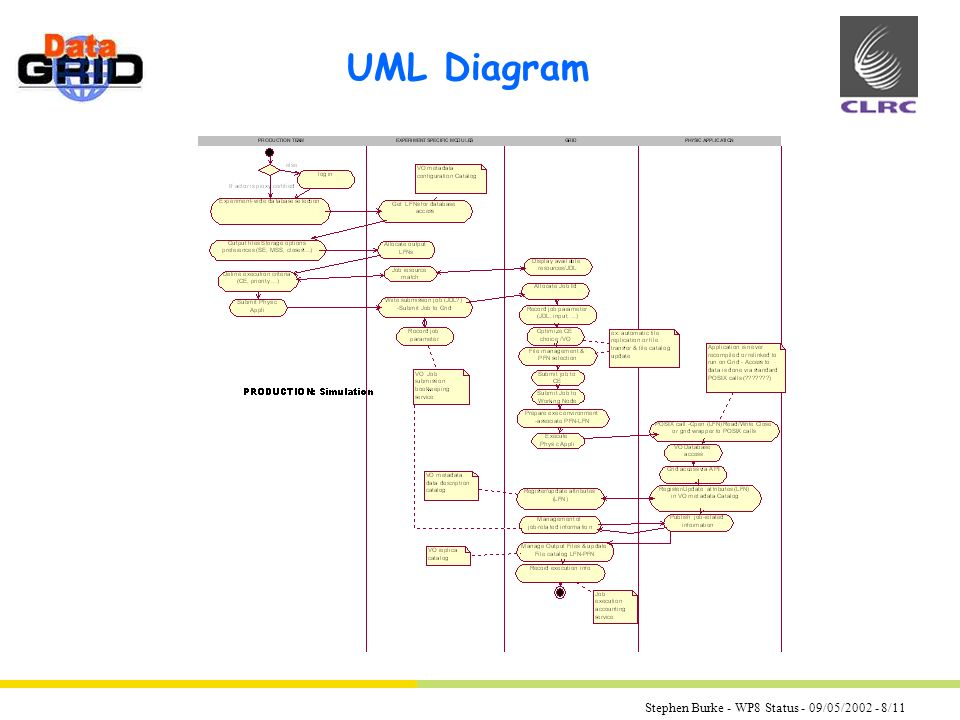 Stephen Burke - WP8 Status - 09/05/2002 - 8/11 UML Diagram