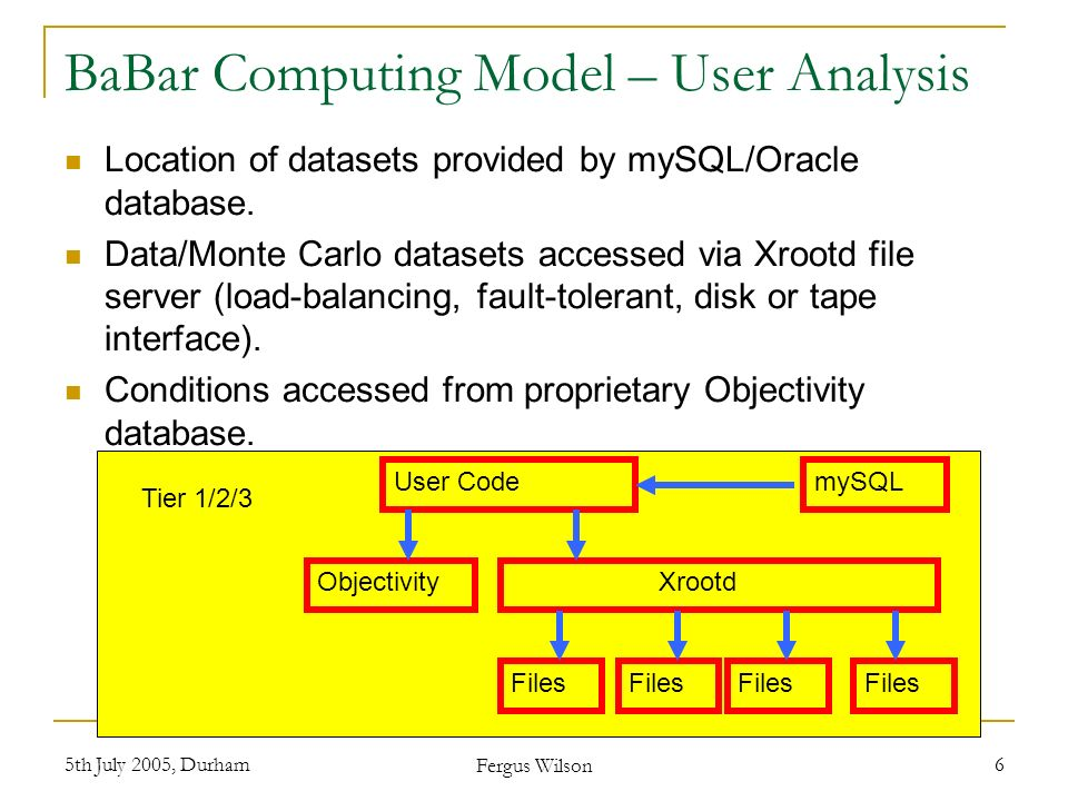 5th July 2005, Durham Fergus Wilson 6 BaBar Computing Model – User Analysis Location of datasets provided by mySQL/Oracle database. Data/Monte Carlo d