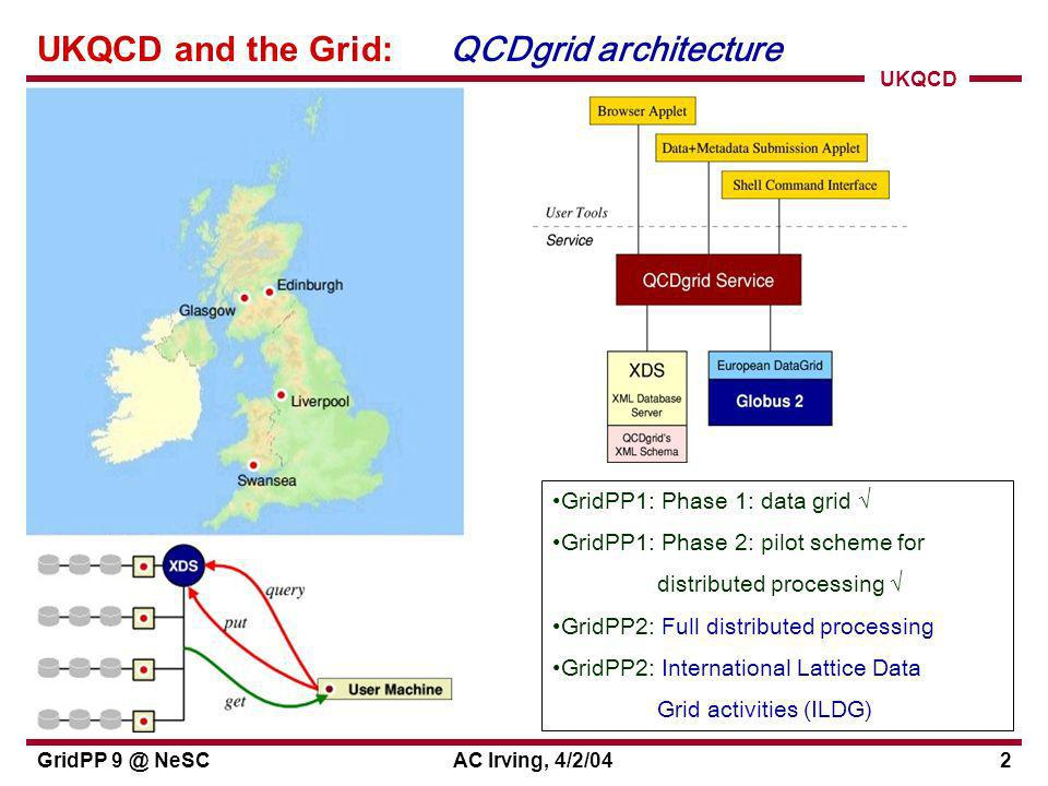 UKQCD GridPP 9 @ NeSCAC Irving, 4/2/042 UKQCD and the Grid: QCDgrid architecture PPARC support GridPP1: Phase 1: data grid GridPP1: Phase 2: pilot scheme for distributed processing GridPP2: Full distributed processing GridPP2: International Lattice Data Grid activities (ILDG)