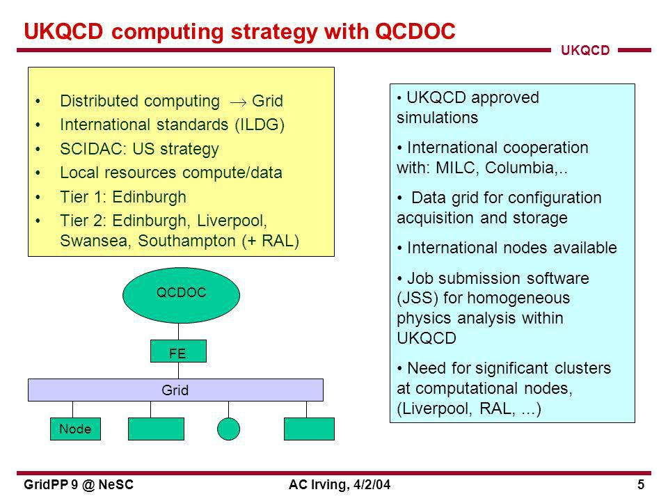 UKQCD GridPP 9 @ NeSCAC Irving, 4/2/045 UKQCD computing strategy with QCDOC Distributed computing Grid International standards (ILDG) SCIDAC: US strategy Local resources compute/data Tier 1: Edinburgh Tier 2: Edinburgh, Liverpool, Swansea, Southampton (+ RAL) Node QCDOC FE Grid UKQCD approved simulations International cooperation with: MILC, Columbia,..
