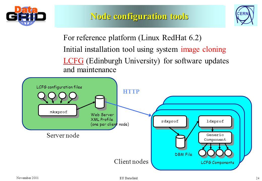 CERN November 2001 EU DataGrid 24 ldxprof Generic Component Generic Component rdxprof LCFG Components DBM File LCFG configuration files mkxprof Web Se
