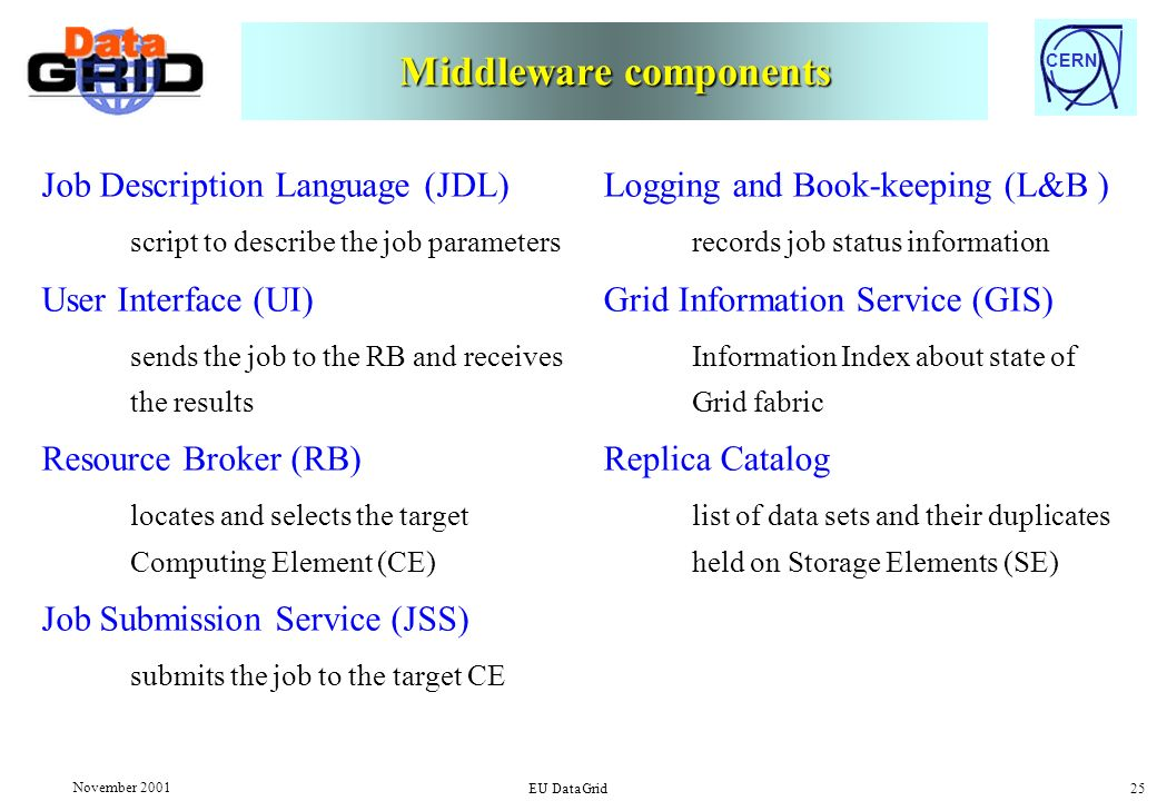 CERN November 2001 EU DataGrid 25 Middleware components Job Description Language (JDL) script to describe the job parameters User Interface (UI) sends