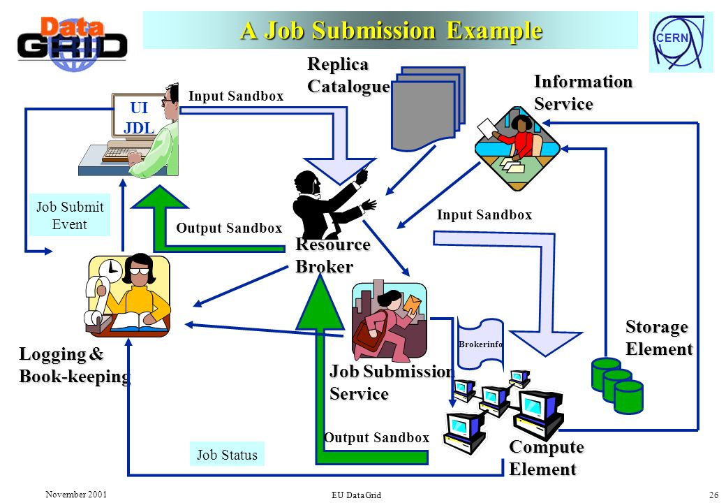 CERN November 2001 EU DataGrid 26 A Job Submission Example UI JDL Logging & Book-keeping Job Submit Event ResourceBroker Output Sandbox Input Sandbox Job Submission Service StorageElement ComputeElement Brokerinfo Output Sandbox Input SandboxInformationService Job Status ReplicaCatalogue