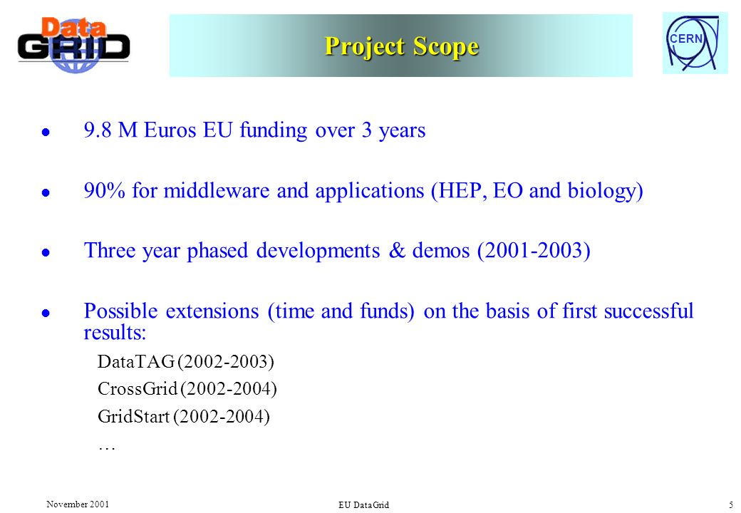 CERN November 2001 EU DataGrid 5 Project Scope l 9.8 M Euros EU funding over 3 years l 90% for middleware and applications (HEP, EO and biology) l Three year phased developments & demos (2001-2003) l Possible extensions (time and funds) on the basis of first successful results: DataTAG (2002-2003) CrossGrid (2002-2004) GridStart (2002-2004) …