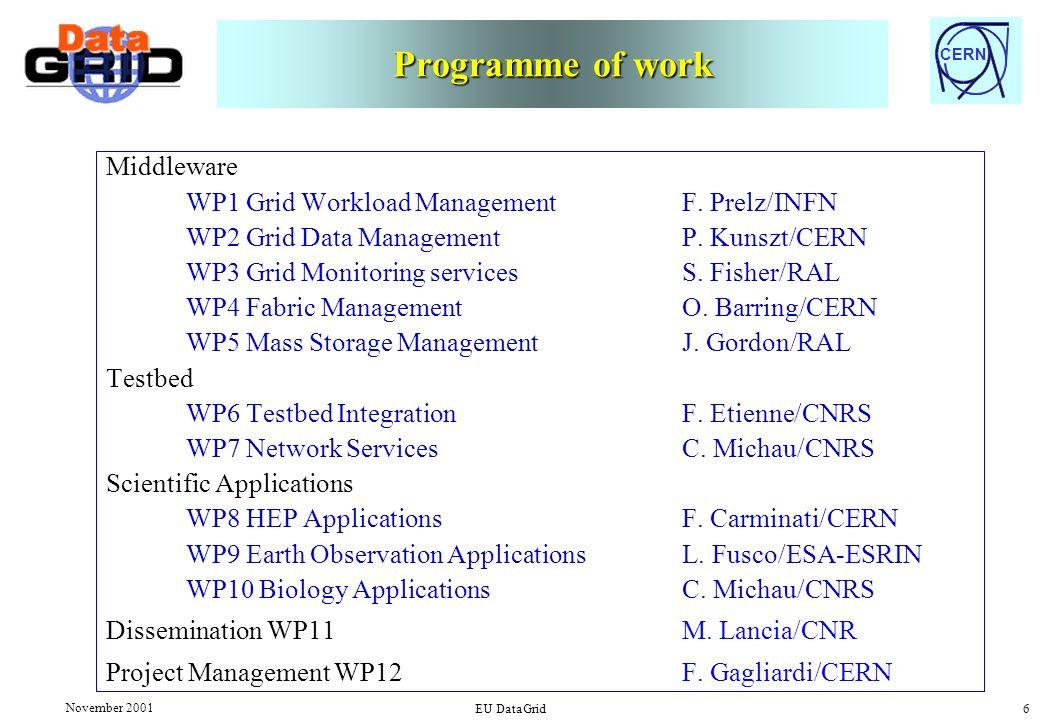 CERN November 2001 EU DataGrid 6 Programme of work Middleware WP1 Grid Workload Management F. Prelz/INFN WP2 Grid Data Management P. Kunszt/CERN WP3 G