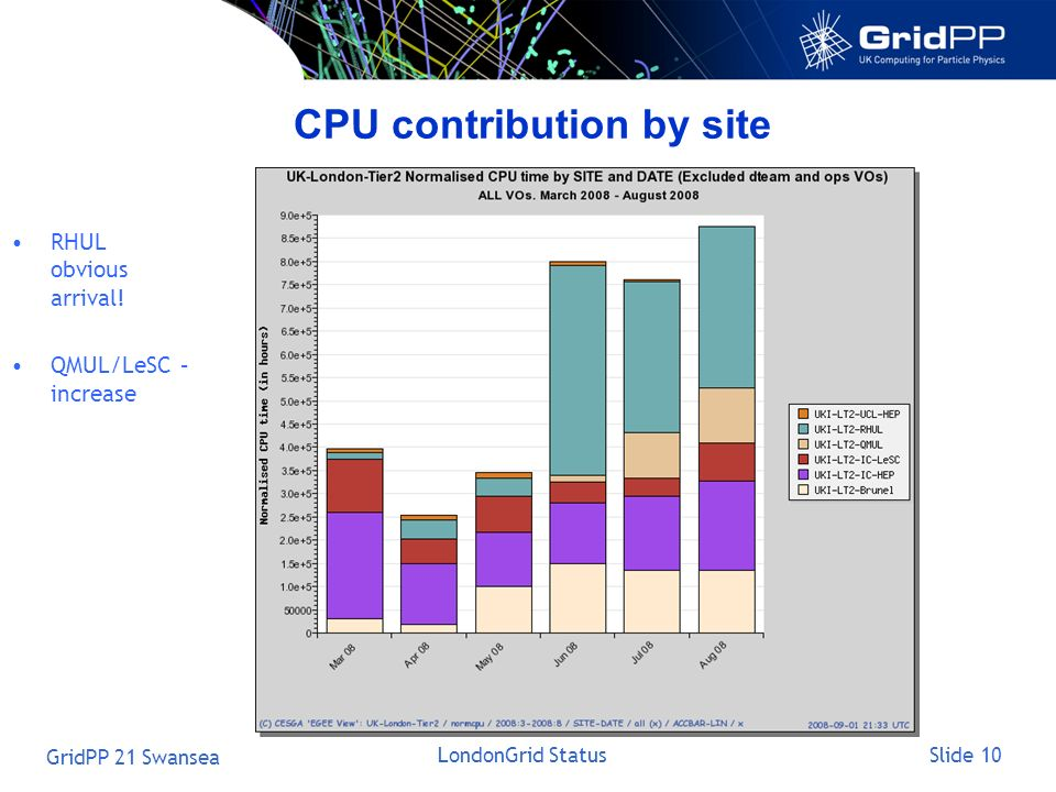Slide 10 GridPP 21 Swansea LondonGrid Status CPU contribution by site RHUL obvious arrival! QMUL/LeSC – increase