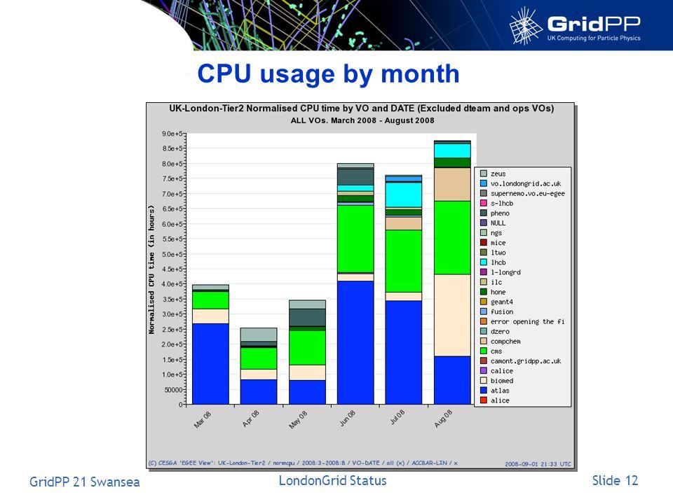 Slide 12 GridPP 21 Swansea LondonGrid Status CPU usage by month