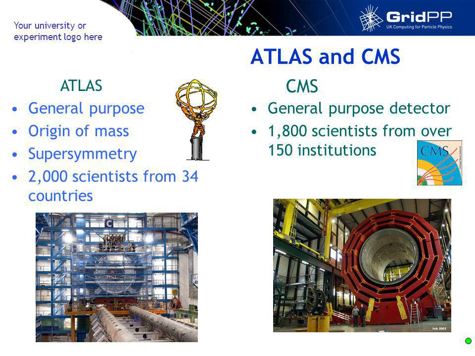Your university or experiment logo here ATLAS and CMS General purpose Origin of mass Supersymmetry 2,000 scientists from 34 countries ATLAS General pu