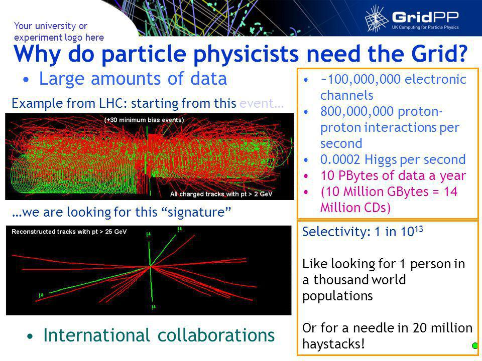 Your university or experiment logo here Why do particle physicists need the Grid.