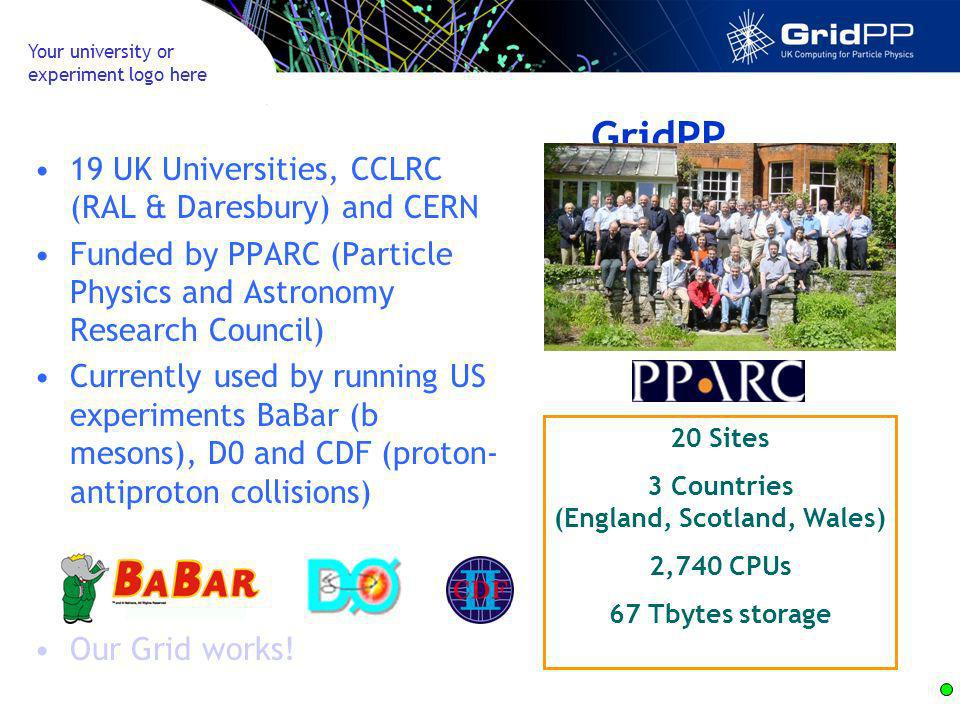 Your university or experiment logo here GridPP 19 UK Universities, CCLRC (RAL & Daresbury) and CERN Funded by PPARC (Particle Physics and Astronomy Research Council) Currently used by running US experiments BaBar (b mesons), D0 and CDF (proton- antiproton collisions) 20 Sites 3 Countries (England, Scotland, Wales) 2,740 CPUs 67 Tbytes storage Our Grid works!
