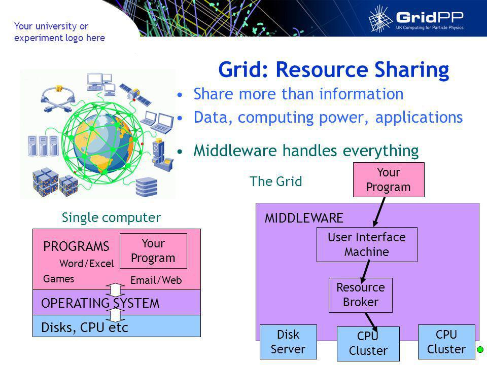 Your university or experiment logo here Grid: Resource Sharing Share more than information Data, computing power, applications MIDDLEWARE CPU Cluster User Interface Machine CPU Cluster Resource Broker Disk Server Your Program Disks, CPU etc PROGRAMS OPERATING SYSTEM Word/Excel Email/Web Your Program Games Middleware handles everything Single computer The Grid