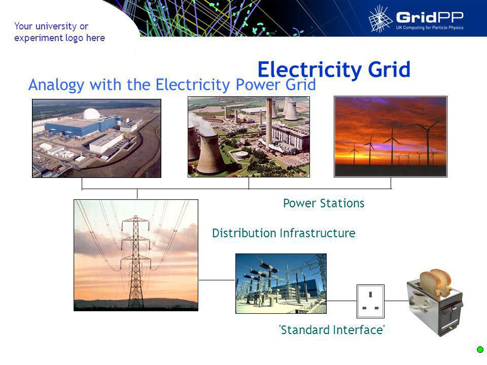 Your university or experiment logo here Electricity Grid Analogy with the Electricity Power Grid Standard Interface Power Stations Distribution Infrastructure