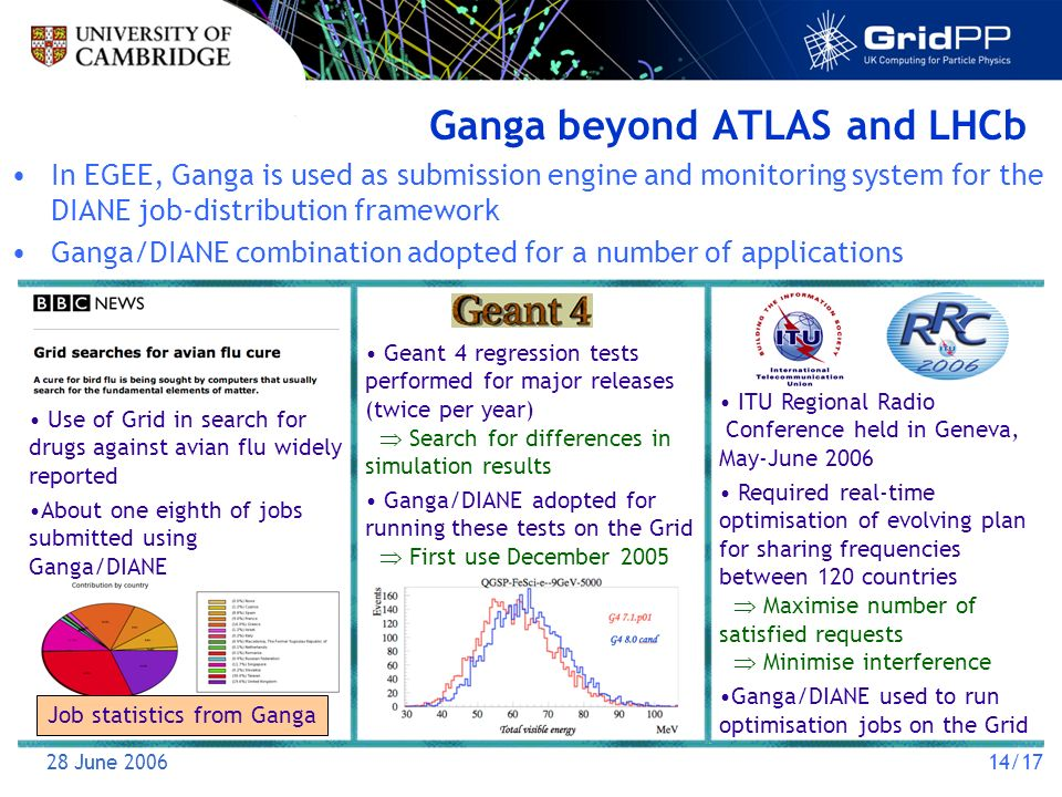 28 June 200614/17 Ganga beyond ATLAS and LHCb In EGEE, Ganga is used as submission engine and monitoring system for the DIANE job-distribution framework Ganga/DIANE combination adopted for a number of applications Use of Grid in search for drugs against avian flu widely reported About one eighth of jobs submitted using Ganga/DIANE Job statistics from Ganga Geant 4 regression tests performed for major releases (twice per year) Search for differences in simulation results Ganga/DIANE adopted for running these tests on the Grid First use December 2005 ITU Regional Radio Conference held in Geneva, May-June 2006 Required real-time optimisation of evolving plan for sharing frequencies between 120 countries Maximise number of satisfied requests Minimise interference Ganga/DIANE used to run optimisation jobs on the Grid
