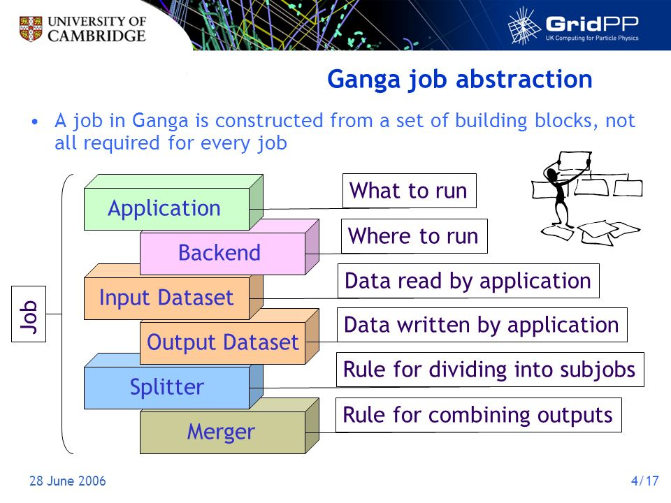 28 June 20064/17 Ganga job abstraction A job in Ganga is constructed from a set of building blocks, not all required for every job Merger Application Backend Input Dataset Output Dataset Splitter Data read by application Data written by application Rule for dividing into subjobs Rule for combining outputs Where to run What to run Job
