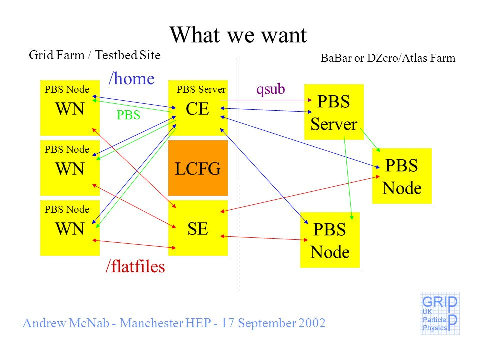 Andrew McNab - Manchester HEP - 17 September 2002 What we want SE LCFG WN CEWN /home /flatfiles PBS Node PBS Server PBS Server PBS Node PBS Node Grid Farm / Testbed Site BaBar or DZero/Atlas Farm PBS qsub