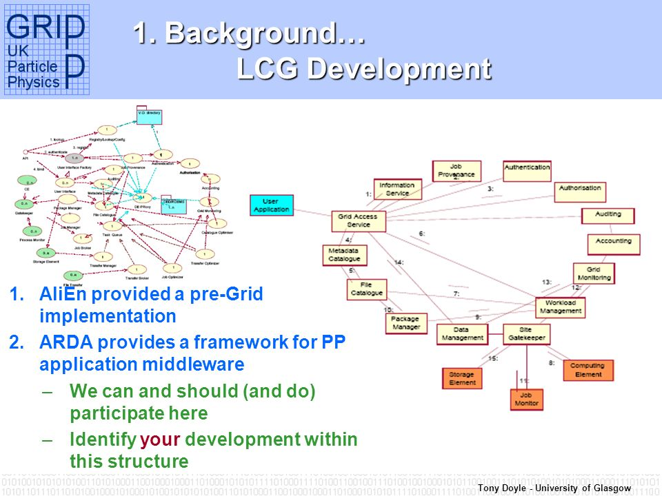 Tony Doyle - University of Glasgow 1. Background… LCG Development 1.AliEn provided a pre-Grid implementation 2.ARDA provides a framework for PP applic