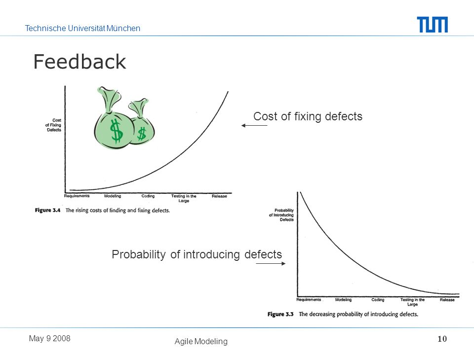 Technische Universität München May 9 2008 Agile Modeling 10 Feedback Cost of fixing defects Probability of introducing defects