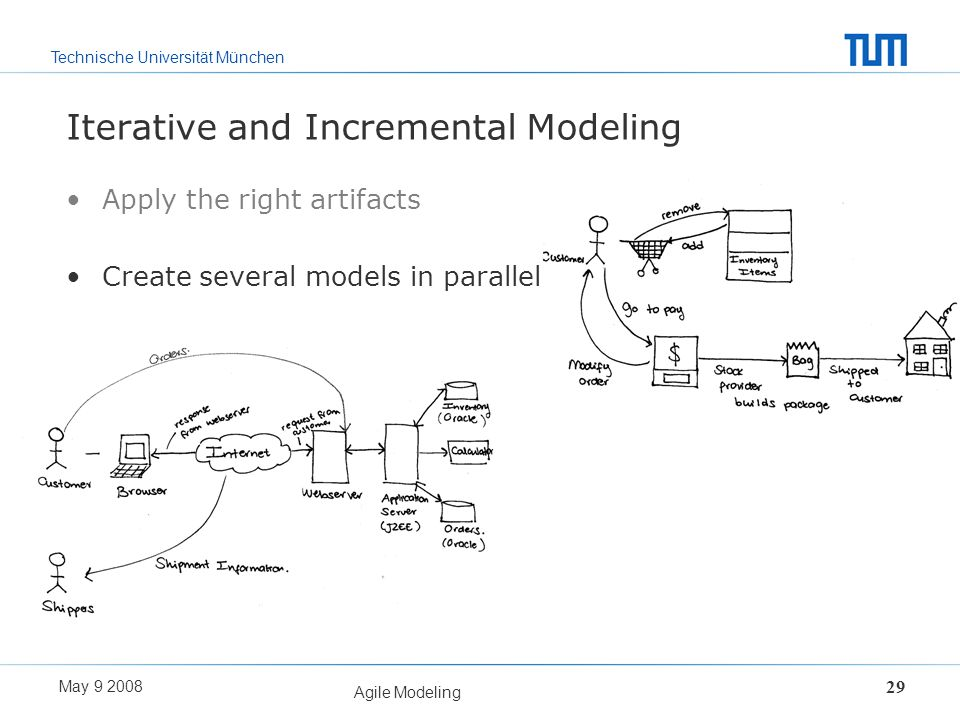Technische Universität München May 9 2008 Agile Modeling 29 Iterative and Incremental Modeling Apply the right artifacts Create several models in para