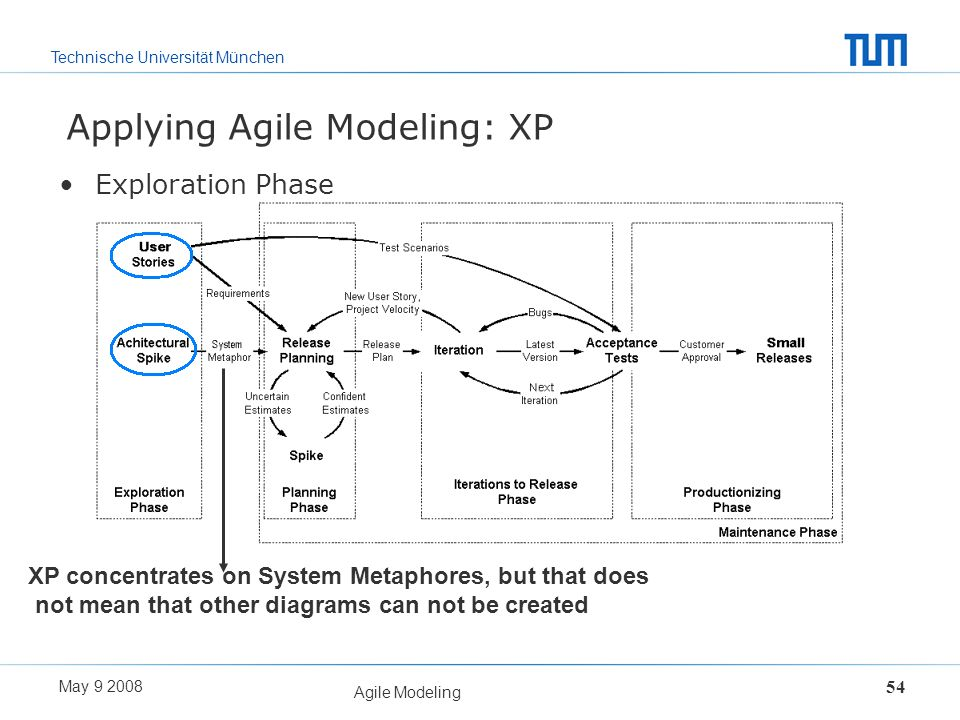 Technische Universität München May 9 2008 Agile Modeling 54 Applying Agile Modeling: XP Exploration Phase XP concentrates on System Metaphores, but th