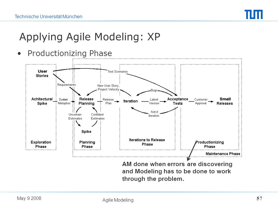 Technische Universität München May 9 2008 Agile Modeling 57 Applying Agile Modeling: XP Productionizing Phase AM done when errors are discovering and