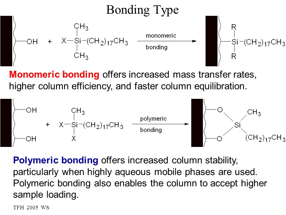 TFH 2005 WS Bonding Type Monomeric bonding offers increased mass transfer rates, higher column efficiency, and faster column equilibration. Polymeric