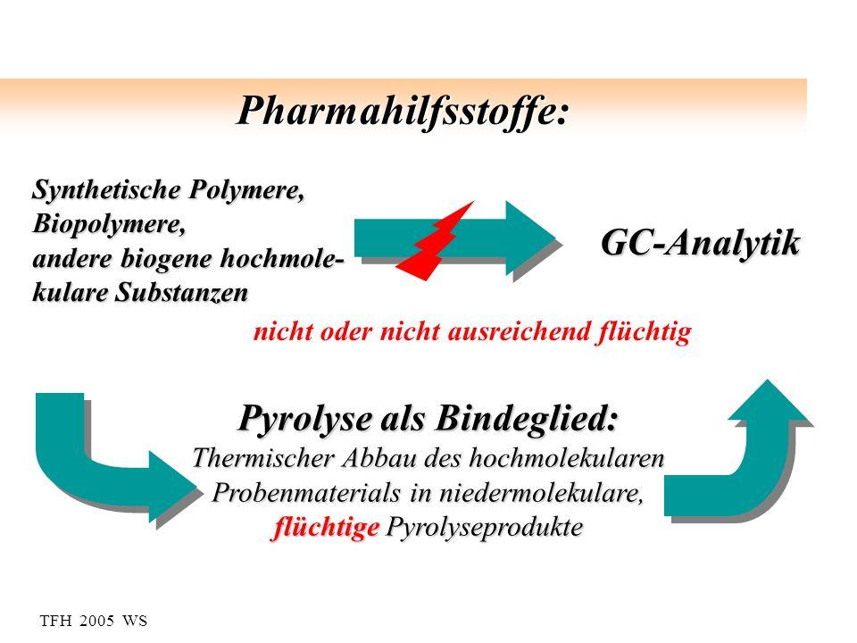 TFH 2005 WS Pharmahilfsstoffe: Synthetische Polymere, Biopolymere, andere biogene hochmole- kulare Substanzen nicht oder nicht ausreichend flüchtig GC-Analytik Pyrolyse als Bindeglied: Thermischer Abbau des hochmolekularen Probenmaterials in niedermolekulare, flüchtige Pyrolyseprodukte