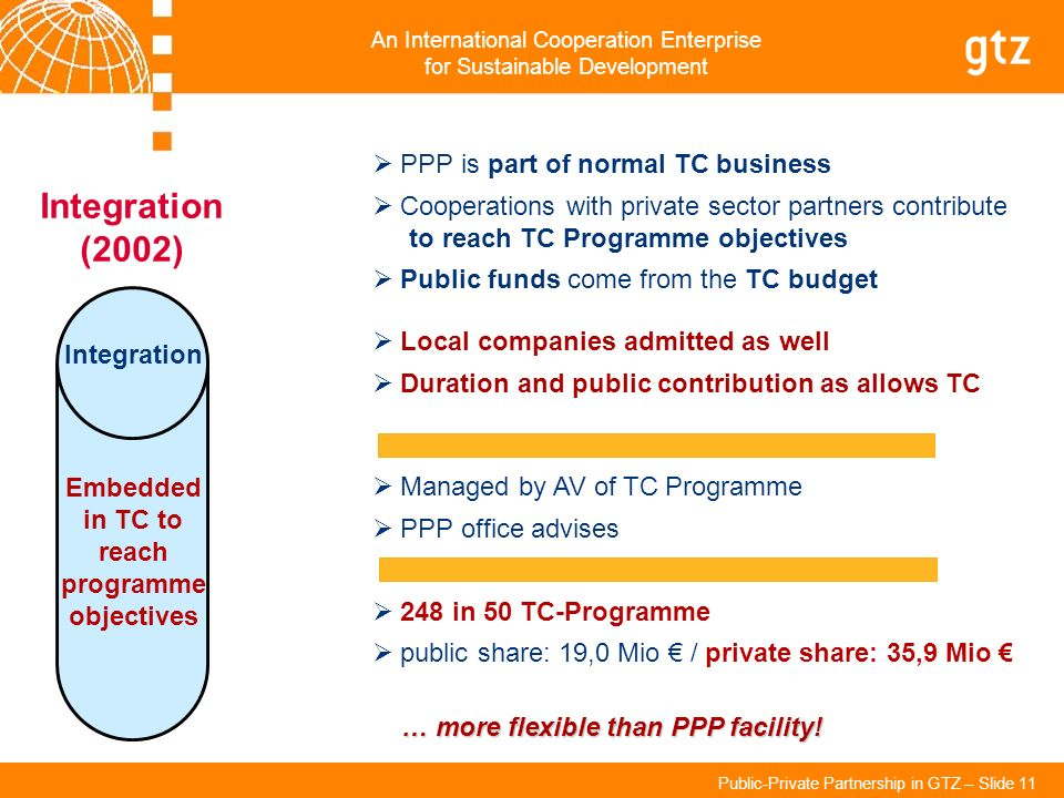 An International Cooperation Enterprise for Sustainable Development Public-Private Partnership in GTZ – Slide 11 PPP is part of normal TC business Coo