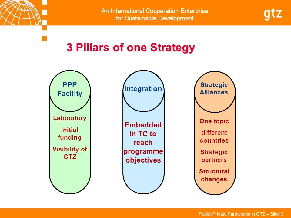 An International Cooperation Enterprise for Sustainable Development Public-Private Partnership in GTZ – Slide 9 3of one Strategy 3 Pillars of one Stra