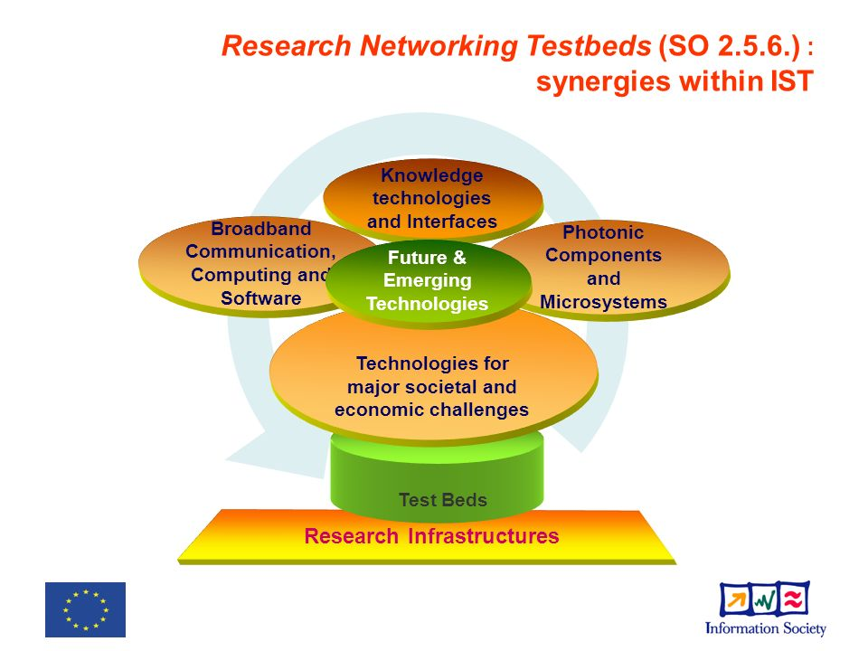 Research Infrastructures Test Beds Knowledge technologies and Interfaces Broadband Communication, Computing and Software Photonic Components and Microsystems Technologies for major societal and economic challenges Future & Emerging Technologies Research Networking Testbeds (SO ) : synergies within IST