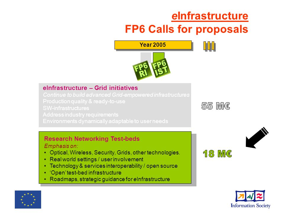 Call identifier:[FP6-2005-IST-5] Call Publication: 18 May 2005 Electronic Submission Deadline: 21 Sept.