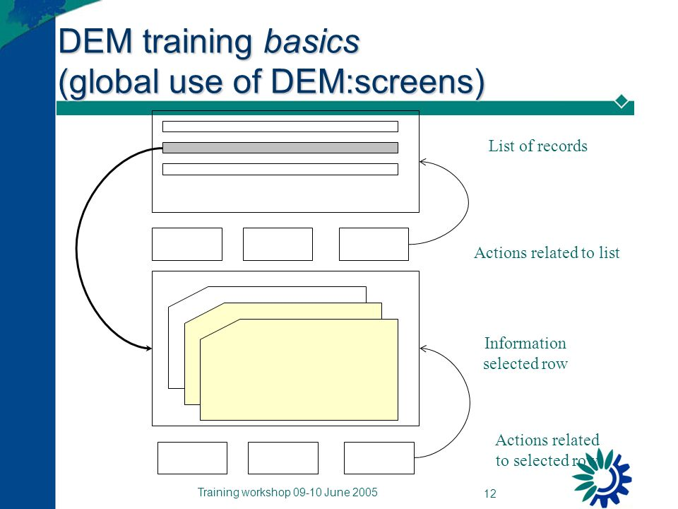 Training workshop 09-10 June 2005 12 DEM training basics (global use of DEM:screens) List of records Information selected row Actions related to list Actions related to selected row