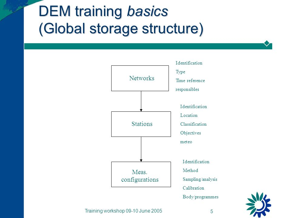 Training workshop 09-10 June 2005 5 DEM training basics (Global storage structure) Networks Stations Meas.