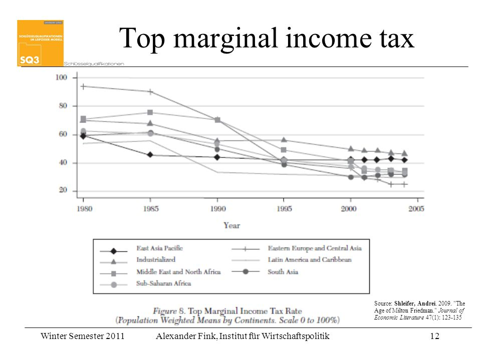 Winter Semester 2011Alexander Fink, Institut für Wirtschaftspolitik12 Top marginal income tax Source: Shleifer, Andrei.