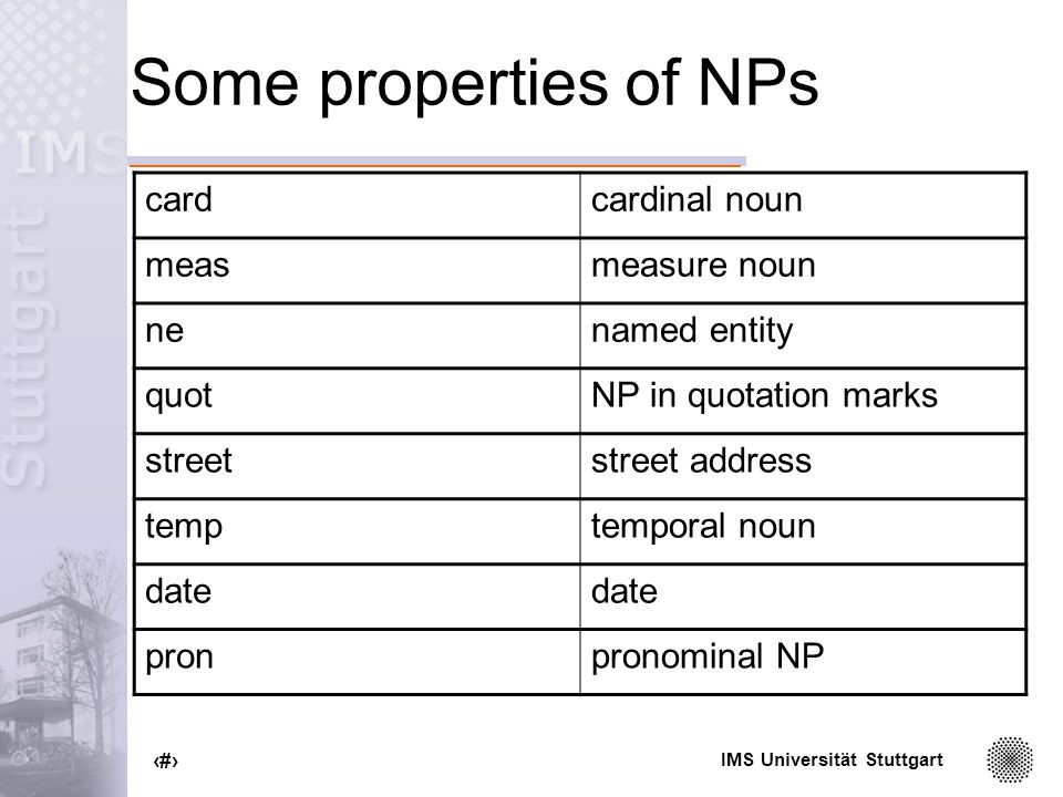IMS Universität Stuttgart 67 Some properties of NPs cardcardinal noun measmeasure noun nenamed entity quotNP in quotation marks streetstreet address temptemporal noun date pronpronominal NP