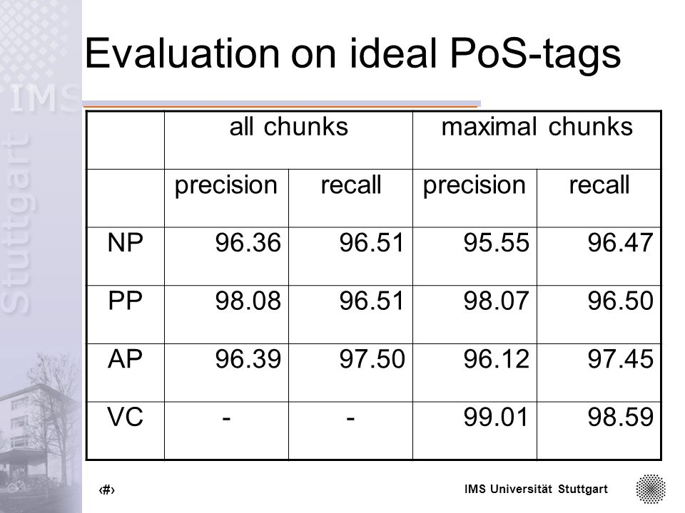 IMS Universität Stuttgart 80 Evaluation on ideal PoS-tags all chunksmaximal chunks precisionrecallprecisionrecall NP96.3696.5195.5596.47 PP98.0896.5198.0796.50 AP96.3997.5096.1297.45 VC--99.0198.59